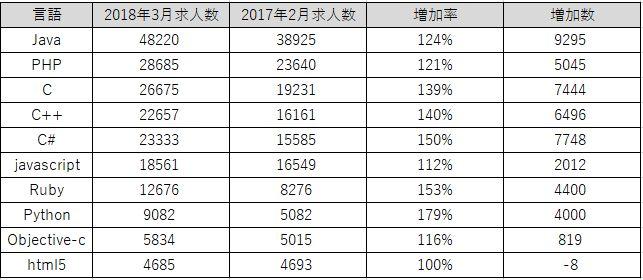 プログラミング言語別の求人数